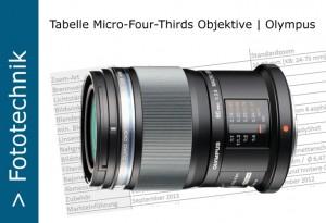 Olympus MFT-Objektive Tabelle